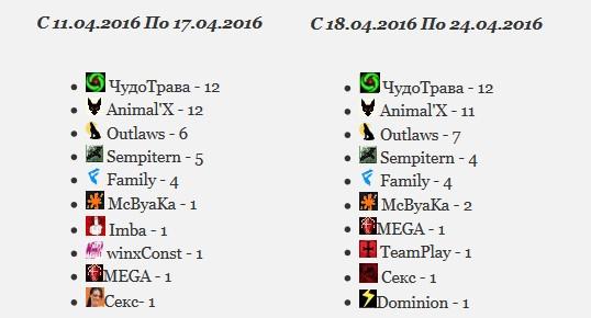 Итоги карты 25.04.2016.jpg